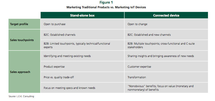 internet-of-things-marketing